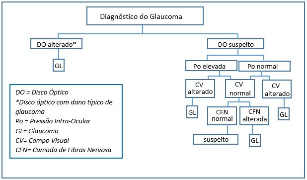Glaucoma 1